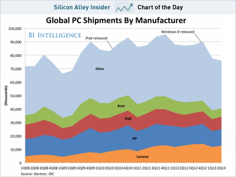 CHART OF THE DAY: The PC Business Implodes - Business Insider