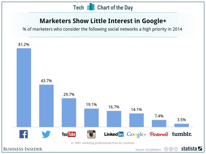 Chart: Marketers On Social Media - Business Insider